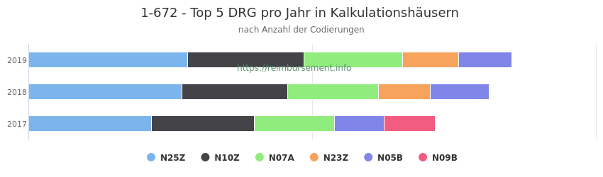 1-672 Verteilung und Anzahl der zuordnungsrelevanten Fallpauschalen (DRG) zur Prozedur (OPS Codes) pro Jahr, in Fällen der Kalkulationskrankenhäuser.