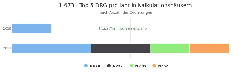1-673 Verteilung und Anzahl der zuordnungsrelevanten Fallpauschalen (DRG) zur Prozedur (OPS Codes) pro Jahr, in Fällen der Kalkulationskrankenhäuser.