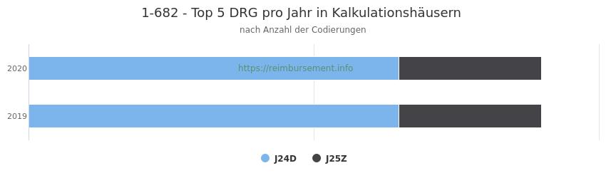1-682 Verteilung und Anzahl der zuordnungsrelevanten Fallpauschalen (DRG) zur Prozedur (OPS Codes) pro Jahr, in Fällen der Kalkulationskrankenhäuser.