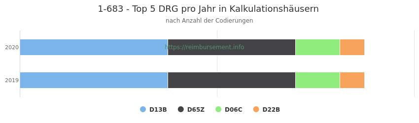 1-683 Verteilung und Anzahl der zuordnungsrelevanten Fallpauschalen (DRG) zur Prozedur (OPS Codes) pro Jahr, in Fällen der Kalkulationskrankenhäuser.