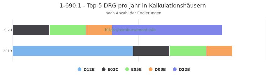 1-690.1 Verteilung und Anzahl der zuordnungsrelevanten Fallpauschalen (DRG) zur Prozedur (OPS Codes) pro Jahr, in Fällen der Kalkulationskrankenhäuser.