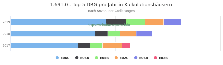 1-691.0 Verteilung und Anzahl der zuordnungsrelevanten Fallpauschalen (DRG) zur Prozedur (OPS Codes) pro Jahr, in Fällen der Kalkulationskrankenhäuser.