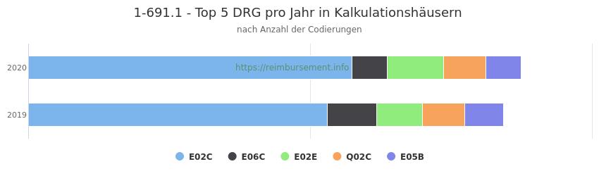 1-691.1 Verteilung und Anzahl der zuordnungsrelevanten Fallpauschalen (DRG) zur Prozedur (OPS Codes) pro Jahr, in Fällen der Kalkulationskrankenhäuser.
