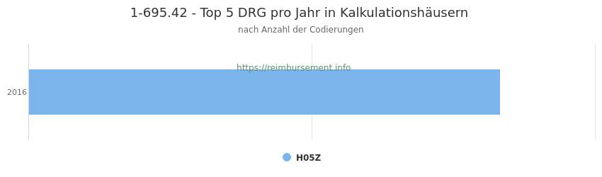 1-695.42 Verteilung und Anzahl der zuordnungsrelevanten Fallpauschalen (DRG) zur Prozedur (OPS Codes) pro Jahr, in Fällen der Kalkulationskrankenhäuser.