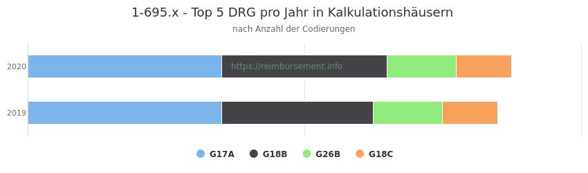 1-695.x Verteilung und Anzahl der zuordnungsrelevanten Fallpauschalen (DRG) zur Prozedur (OPS Codes) pro Jahr, in Fällen der Kalkulationskrankenhäuser.