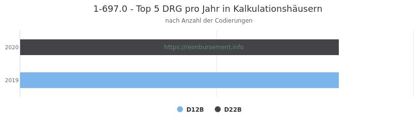 1-697.0 Verteilung und Anzahl der zuordnungsrelevanten Fallpauschalen (DRG) zur Prozedur (OPS Codes) pro Jahr, in Fällen der Kalkulationskrankenhäuser.