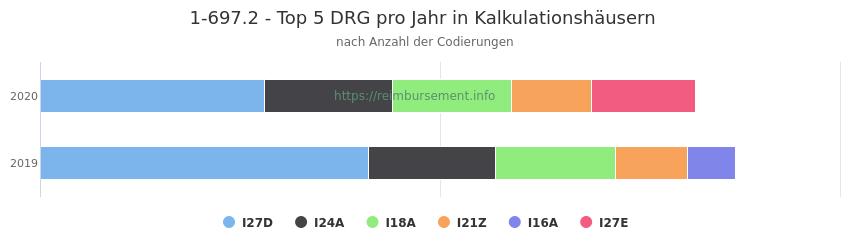 1-697.2 Verteilung und Anzahl der zuordnungsrelevanten Fallpauschalen (DRG) zur Prozedur (OPS Codes) pro Jahr, in Fällen der Kalkulationskrankenhäuser.