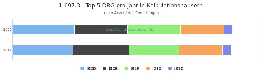 1-697.3 Verteilung und Anzahl der zuordnungsrelevanten Fallpauschalen (DRG) zur Prozedur (OPS Codes) pro Jahr, in Fällen der Kalkulationskrankenhäuser.