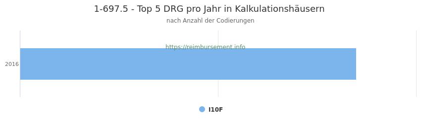 1-697.5 Verteilung und Anzahl der zuordnungsrelevanten Fallpauschalen (DRG) zur Prozedur (OPS Codes) pro Jahr, in Fällen der Kalkulationskrankenhäuser.