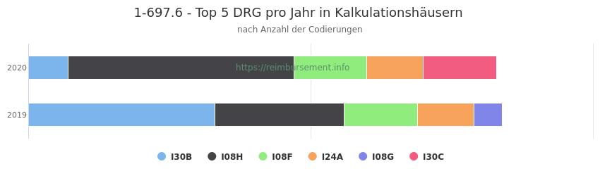 1-697.6 Verteilung und Anzahl der zuordnungsrelevanten Fallpauschalen (DRG) zur Prozedur (OPS Codes) pro Jahr, in Fällen der Kalkulationskrankenhäuser.
