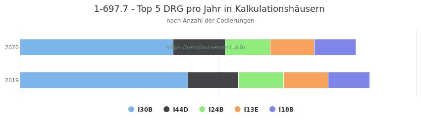 1-697.7 Verteilung und Anzahl der zuordnungsrelevanten Fallpauschalen (DRG) zur Prozedur (OPS Codes) pro Jahr, in Fällen der Kalkulationskrankenhäuser.