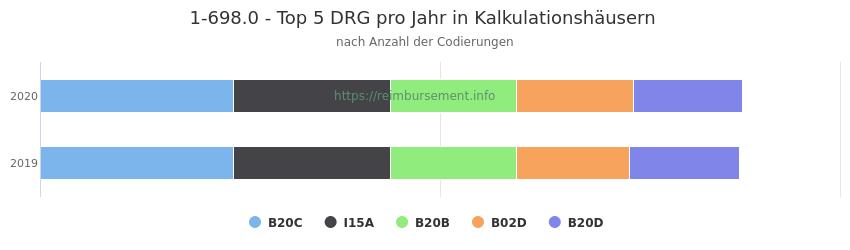 1-698.0 Verteilung und Anzahl der zuordnungsrelevanten Fallpauschalen (DRG) zur Prozedur (OPS Codes) pro Jahr, in Fällen der Kalkulationskrankenhäuser.