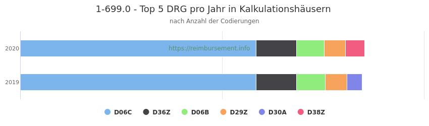 1-699.0 Verteilung und Anzahl der zuordnungsrelevanten Fallpauschalen (DRG) zur Prozedur (OPS Codes) pro Jahr, in Fällen der Kalkulationskrankenhäuser.