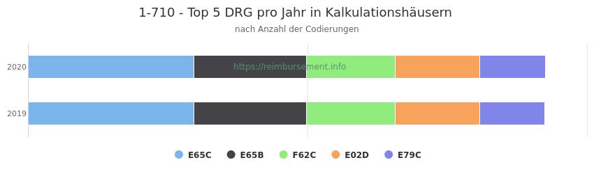 1-710 Verteilung und Anzahl der zuordnungsrelevanten Fallpauschalen (DRG) zur Prozedur (OPS Codes) pro Jahr, in Fällen der Kalkulationskrankenhäuser.