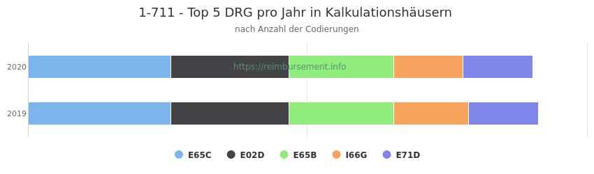 1-711 Verteilung und Anzahl der zuordnungsrelevanten Fallpauschalen (DRG) zur Prozedur (OPS Codes) pro Jahr, in Fällen der Kalkulationskrankenhäuser.
