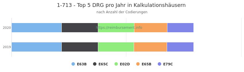 1-713 Verteilung und Anzahl der zuordnungsrelevanten Fallpauschalen (DRG) zur Prozedur (OPS Codes) pro Jahr, in Fällen der Kalkulationskrankenhäuser.