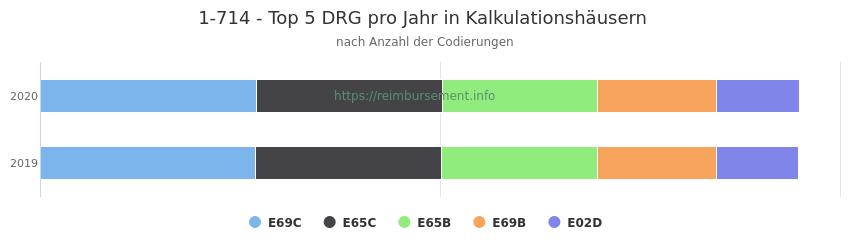 1-714 Verteilung und Anzahl der zuordnungsrelevanten Fallpauschalen (DRG) zur Prozedur (OPS Codes) pro Jahr, in Fällen der Kalkulationskrankenhäuser.