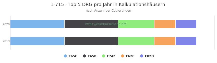 1-715 Verteilung und Anzahl der zuordnungsrelevanten Fallpauschalen (DRG) zur Prozedur (OPS Codes) pro Jahr, in Fällen der Kalkulationskrankenhäuser.