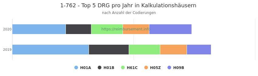 1-762 Verteilung und Anzahl der zuordnungsrelevanten Fallpauschalen (DRG) zur Prozedur (OPS Codes) pro Jahr, in Fällen der Kalkulationskrankenhäuser.