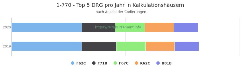 1-770 Verteilung und Anzahl der zuordnungsrelevanten Fallpauschalen (DRG) zur Prozedur (OPS Codes) pro Jahr, in Fällen der Kalkulationskrankenhäuser.