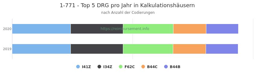 1-771 Verteilung und Anzahl der zuordnungsrelevanten Fallpauschalen (DRG) zur Prozedur (OPS Codes) pro Jahr, in Fällen der Kalkulationskrankenhäuser.