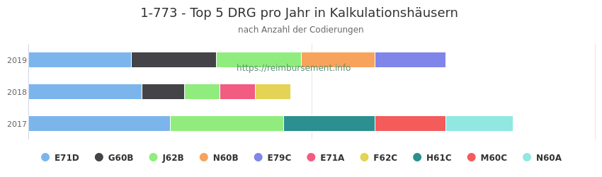 1-773 Verteilung und Anzahl der zuordnungsrelevanten Fallpauschalen (DRG) zur Prozedur (OPS Codes) pro Jahr, in Fällen der Kalkulationskrankenhäuser.