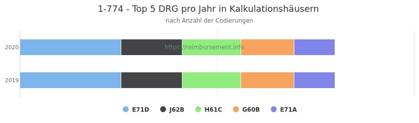 1-774 Verteilung und Anzahl der zuordnungsrelevanten Fallpauschalen (DRG) zur Prozedur (OPS Codes) pro Jahr, in Fällen der Kalkulationskrankenhäuser.