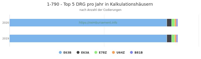 1-790 Verteilung und Anzahl der zuordnungsrelevanten Fallpauschalen (DRG) zur Prozedur (OPS Codes) pro Jahr, in Fällen der Kalkulationskrankenhäuser.