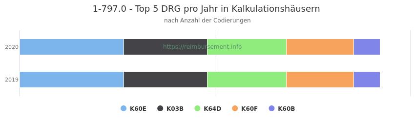 1-797.0 Verteilung und Anzahl der zuordnungsrelevanten Fallpauschalen (DRG) zur Prozedur (OPS Codes) pro Jahr, in Fällen der Kalkulationskrankenhäuser.