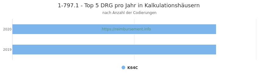 1-797.1 Verteilung und Anzahl der zuordnungsrelevanten Fallpauschalen (DRG) zur Prozedur (OPS Codes) pro Jahr, in Fällen der Kalkulationskrankenhäuser.