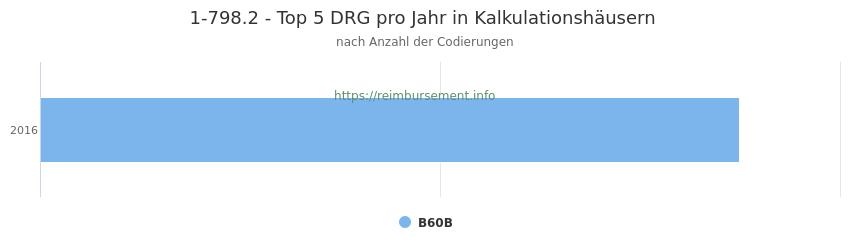 1-798.2 Verteilung und Anzahl der zuordnungsrelevanten Fallpauschalen (DRG) zur Prozedur (OPS Codes) pro Jahr, in Fällen der Kalkulationskrankenhäuser.