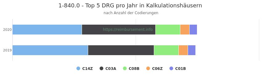 1-840.0 Verteilung und Anzahl der zuordnungsrelevanten Fallpauschalen (DRG) zur Prozedur (OPS Codes) pro Jahr, in Fällen der Kalkulationskrankenhäuser.