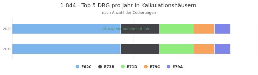 1-844 Verteilung und Anzahl der zuordnungsrelevanten Fallpauschalen (DRG) zur Prozedur (OPS Codes) pro Jahr, in Fällen der Kalkulationskrankenhäuser.