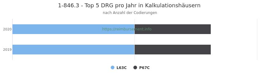1-846.3 Verteilung und Anzahl der zuordnungsrelevanten Fallpauschalen (DRG) zur Prozedur (OPS Codes) pro Jahr, in Fällen der Kalkulationskrankenhäuser.
