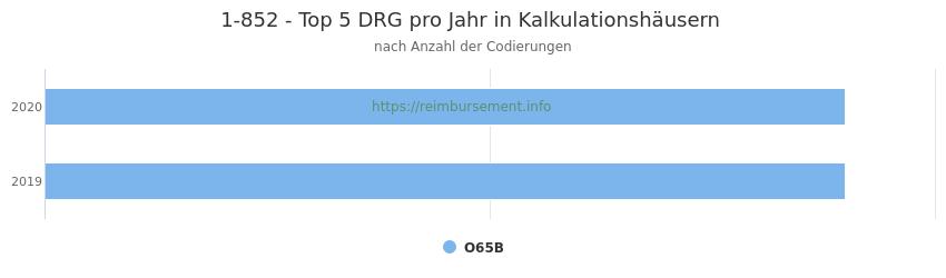 1-852 Verteilung und Anzahl der zuordnungsrelevanten Fallpauschalen (DRG) zur Prozedur (OPS Codes) pro Jahr, in Fällen der Kalkulationskrankenhäuser.