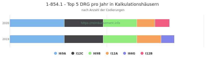 1-854.1 Verteilung und Anzahl der zuordnungsrelevanten Fallpauschalen (DRG) zur Prozedur (OPS Codes) pro Jahr, in Fällen der Kalkulationskrankenhäuser.