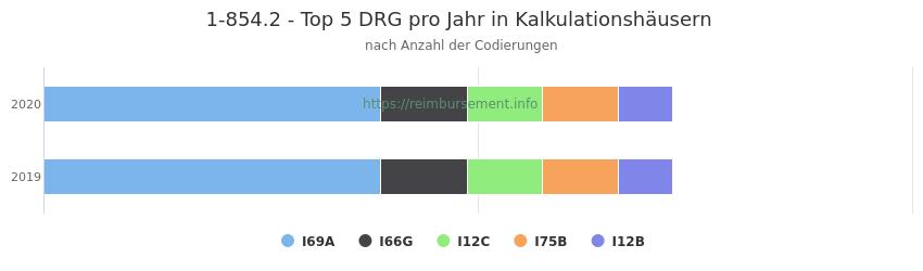1-854.2 Verteilung und Anzahl der zuordnungsrelevanten Fallpauschalen (DRG) zur Prozedur (OPS Codes) pro Jahr, in Fällen der Kalkulationskrankenhäuser.