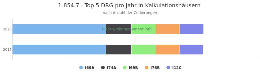 1-854.7 Verteilung und Anzahl der zuordnungsrelevanten Fallpauschalen (DRG) zur Prozedur (OPS Codes) pro Jahr, in Fällen der Kalkulationskrankenhäuser.