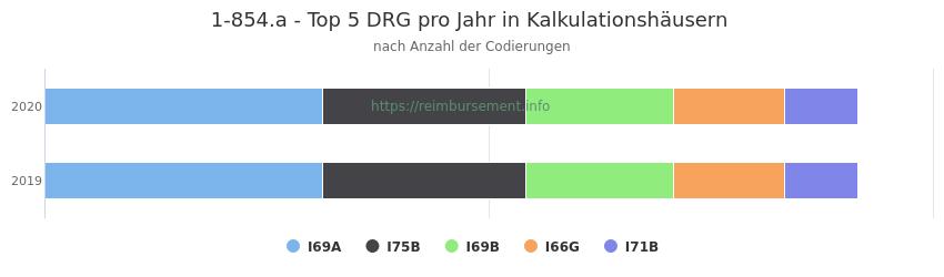 1-854.a Verteilung und Anzahl der zuordnungsrelevanten Fallpauschalen (DRG) zur Prozedur (OPS Codes) pro Jahr, in Fällen der Kalkulationskrankenhäuser.