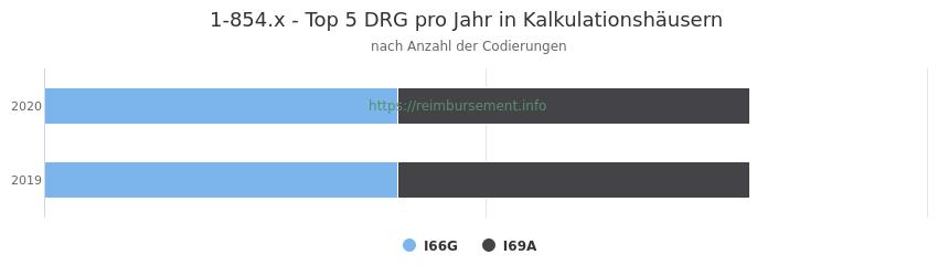 1-854.x Verteilung und Anzahl der zuordnungsrelevanten Fallpauschalen (DRG) zur Prozedur (OPS Codes) pro Jahr, in Fällen der Kalkulationskrankenhäuser.