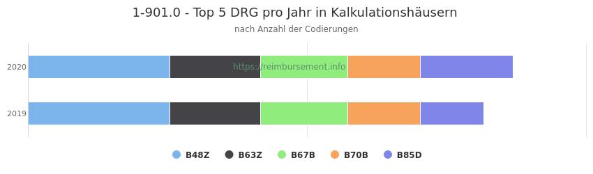 1-901.0 Verteilung und Anzahl der zuordnungsrelevanten Fallpauschalen (DRG) zur Prozedur (OPS Codes) pro Jahr, in Fällen der Kalkulationskrankenhäuser.