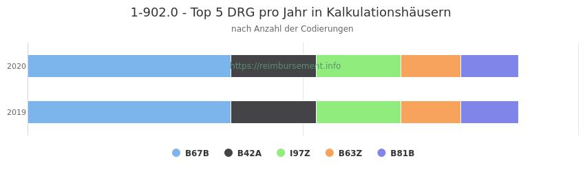 1-902.0 Verteilung und Anzahl der zuordnungsrelevanten Fallpauschalen (DRG) zur Prozedur (OPS Codes) pro Jahr, in Fällen der Kalkulationskrankenhäuser.