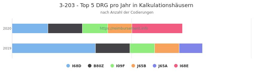 3-203 Verteilung und Anzahl der zuordnungsrelevanten Fallpauschalen (DRG) zur Prozedur (OPS Codes) pro Jahr, in Fällen der Kalkulationskrankenhäuser.