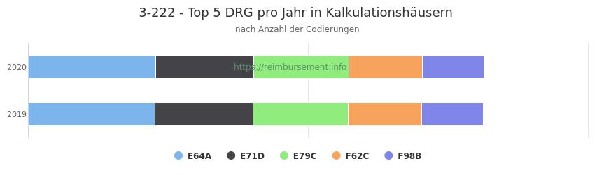 3-222 Verteilung und Anzahl der zuordnungsrelevanten Fallpauschalen (DRG) zur Prozedur (OPS Codes) pro Jahr, in Fällen der Kalkulationskrankenhäuser.