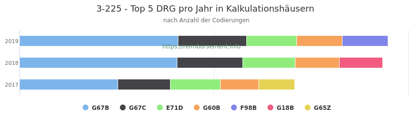 3-225 Verteilung und Anzahl der zuordnungsrelevanten Fallpauschalen (DRG) zur Prozedur (OPS Codes) pro Jahr, in Fällen der Kalkulationskrankenhäuser.
