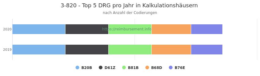 3-820 Verteilung und Anzahl der zuordnungsrelevanten Fallpauschalen (DRG) zur Prozedur (OPS Codes) pro Jahr, in Fällen der Kalkulationskrankenhäuser.