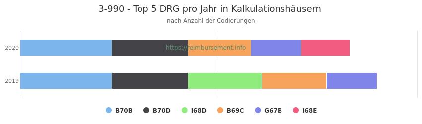 3-990 Verteilung und Anzahl der zuordnungsrelevanten Fallpauschalen (DRG) zur Prozedur (OPS Codes) pro Jahr, in Fällen der Kalkulationskrankenhäuser.