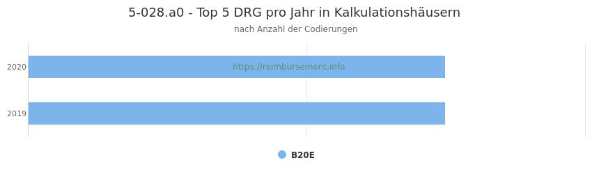 5-028.a0 Verteilung und Anzahl der zuordnungsrelevanten Fallpauschalen (DRG) zur Prozedur (OPS Codes) pro Jahr, in Fällen der Kalkulationskrankenhäuser.