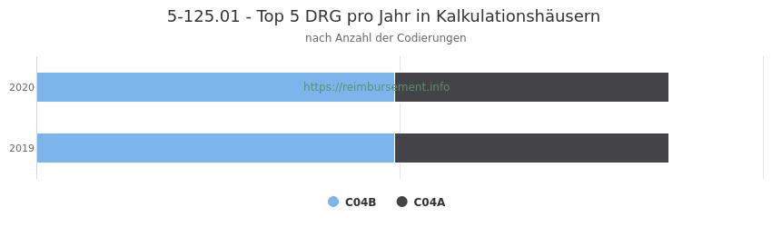 5-125.01 Verteilung und Anzahl der zuordnungsrelevanten Fallpauschalen (DRG) zur Prozedur (OPS Codes) pro Jahr, in Fällen der Kalkulationskrankenhäuser.