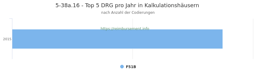 5-38a.16 Verteilung und Anzahl der zuordnungsrelevanten Fallpauschalen (DRG) zur Prozedur (OPS Codes) pro Jahr, in Fällen der Kalkulationskrankenhäuser.